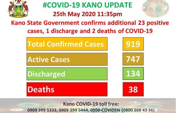 Covid-19 Kano: An sallami mutum 1 wanda ya warke daga cutar Coronavirus an kuma samu karin mutum 23, 2 sun mutu